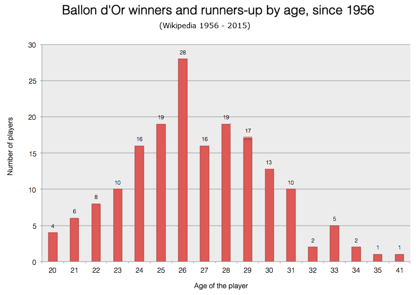 Ballon d'Or winners 1956 to 2015