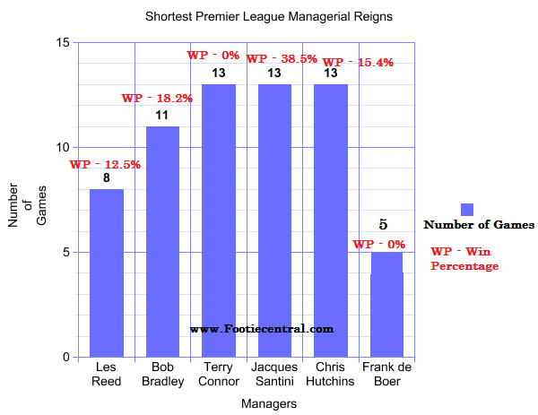 shortest premier league managerial reigns